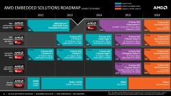 Планы AMD по выпуску процессоров для встраиваемых систем до 2016 года