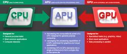Новые SoC AMD будут использовать 20-нанометровый техпроцесс