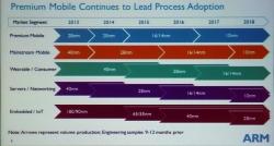 Массовое производство 10-нм ARM-процессоров начнётся в 2016 году