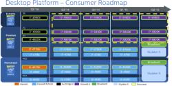 Выпуск процессоров Intel Skylake-S может создать хаос на рынке материнских плат