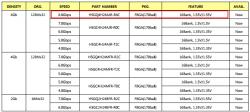 Новые чипы GDDR5 SK Hynix работают на частоте 8 ГГц