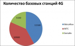 Скорость передачи данных в российских LTE-сетях упала на четверть