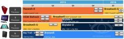 Процессоры Intel Skylake-S будут анонсированы на IDF 2015