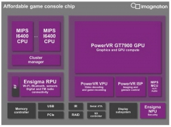 Imagination Technologies представила новый чип для игровых консолей