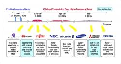MWC 2015: продемонстрирована скорость в 4,5 Гбит/с в сети 5G