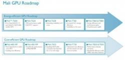 Samsung не планирует отказываться от использования графики Mali