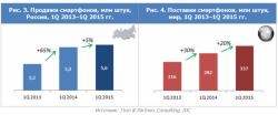 Темпы роста рынка смартфонов в России замедлились в 13 раз