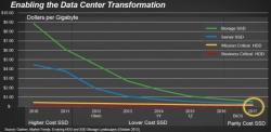 В будущем году SanDisk планирует выпустить SSD объемом 8 ТБ