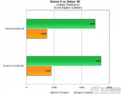 Появились предварительные сведения о производительности SoC LG Nuclun 2