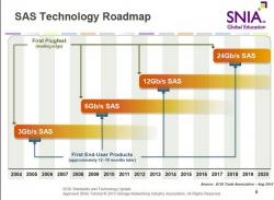 Новый стандарт SAS будет внедрён в 2018 или 2019 году