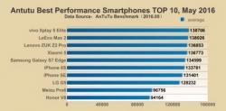 Смартфоны с 6 ГБ оперативной памяти возглавили рейтинг AnTuTu