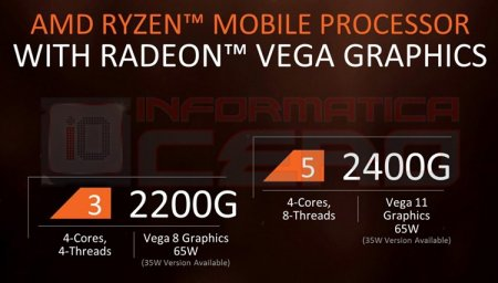 AMD готовит мобильный APU Ryzen с графикой Radeon RX Vega 11