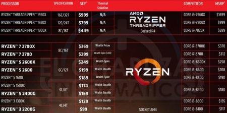 В интернете появились цены и характеристики процессоров AMD Ryzen 2000