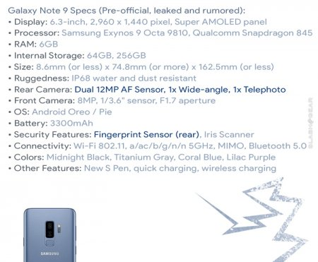 Обнародованы предполагаемые характеристики фаблета Samsung Galaxy Note 9