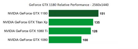 GeForce GTX 1180 будет в полтора раза производительнее GTX 1080