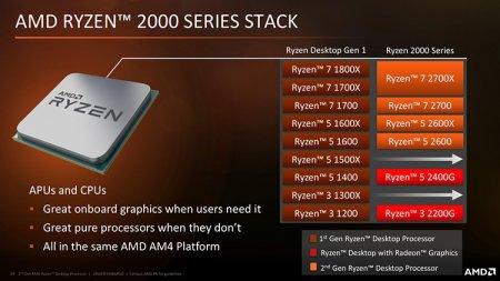 Цены на Ryzen 7 2700X и Ryzen 5 2600X неприятно удивили