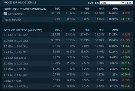 Статистика Steam: рост доли CPU и GPU AMD, реванш Windows 10