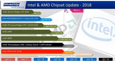Платы LGA1151/Z390 могут работать с нынешними CPU Coffee Lake-S