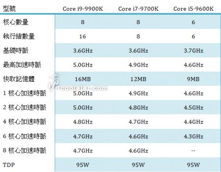 Характеристики топовых CPU Intel Core i9 обнародованы до анонса