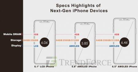 Аналитики TrendForce назвали цены на будущие iPhone