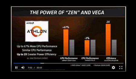 AMD представила бюджетный «гибрид» Athlon 200GE
