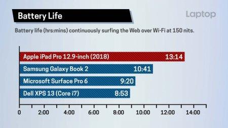 Производительность процессора последнего iPad Pro выше, чем у Core i7