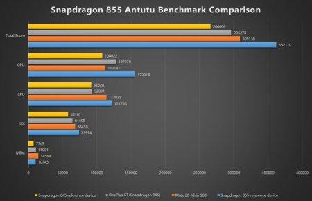 Процессор Snapdragon 855 сравнили в AnTuTu со Snapdragon 845 и Kirin 980