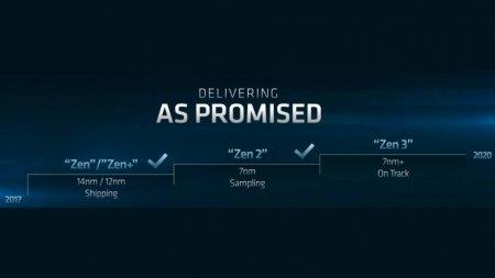 В AMD Zen 3 обещан рост плотности транзисторов