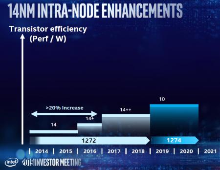 Intel продолжит использовать 14-нм техпроцесс для настольных процессоров ещё несколько лет