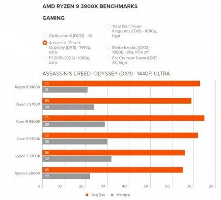 AMD Ryzen 9 3900X сравнили с Intel Core i9 9900K