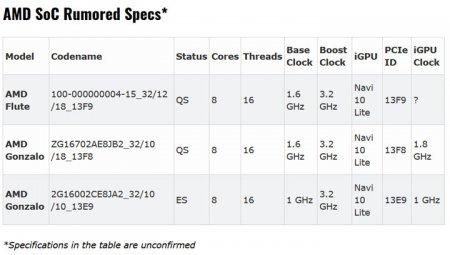 Рассекречены характеристики предполагаемого процессора следующей Xbox