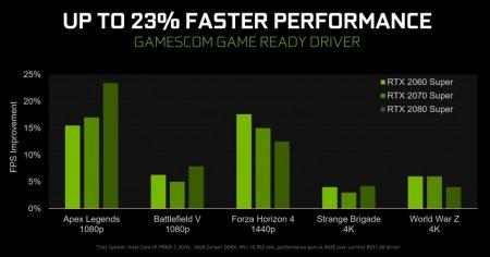 Новый драйвер NVIDIA улучшил производительность в Battlefield 5, Apex Legends и не только