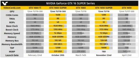 Вот как выглядят полные спецификации NVIDIA GTX 1660 Super и GTX 1650 Super