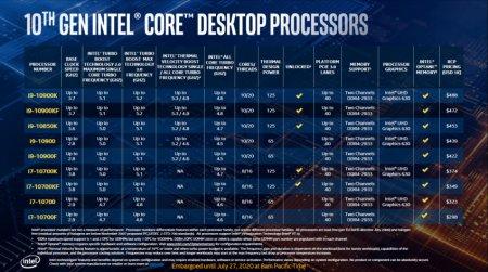 Представлен процессор Core i9-10850K