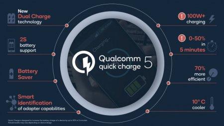 Ещё быстрее: представлена технология Qualcomm Quick Charge 5