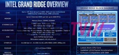 CPU Intel Grand Ridge будут поддерживать DDR5 и PCI Express 4.0