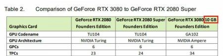 СМИ заметили намёк NVIDIA на существование RTX 3080 c 20 ГБ видеопамяти