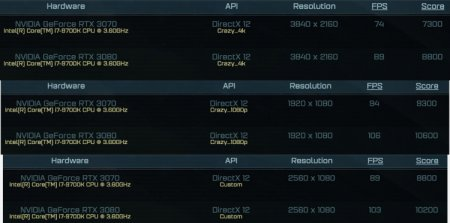 NVIDIA GeForce RTX 3070 оказалась на одном уровне с RTX 2080 Ti в тестах игры Ashes of the Singularity