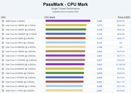 Ryzen 5 5600X перехватил звание «лидер однопотока» в тесте Passmark, обогнав Core i9-10900K на 10 %