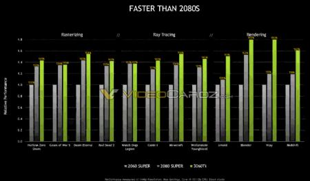 RTX 3060 Ti будет быстрее RTX 2080 Super