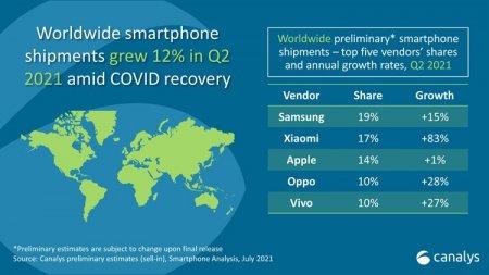 Во втором квартале Xiaomi впервые вышла на второе место на мировом рынке смартфонов