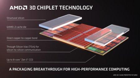 Графический флагман AMD на RDNA 3 может получить в 3 раза больше ядер, чем RX 6900 XT