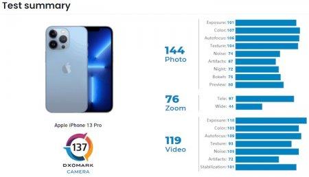 Камеры iPhone 13 Pro оказались хуже, чем у Xiaomi Mi 11 Ultra в тестах DxOMark