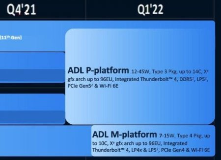 Подробности Alder Lake-P из дорожной карты Intel: 14 ядер, поддержка DDR5 и PCIe Gen5